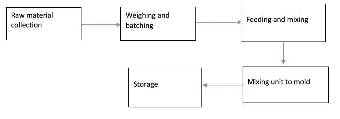 brick-making-processing