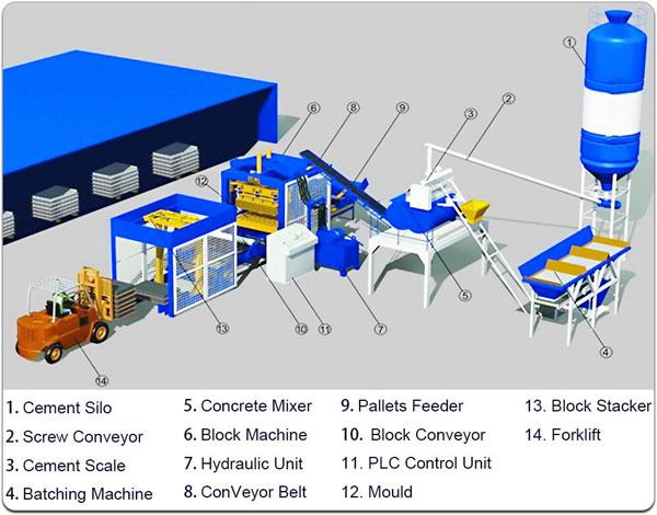 automatic concrete block machine parts